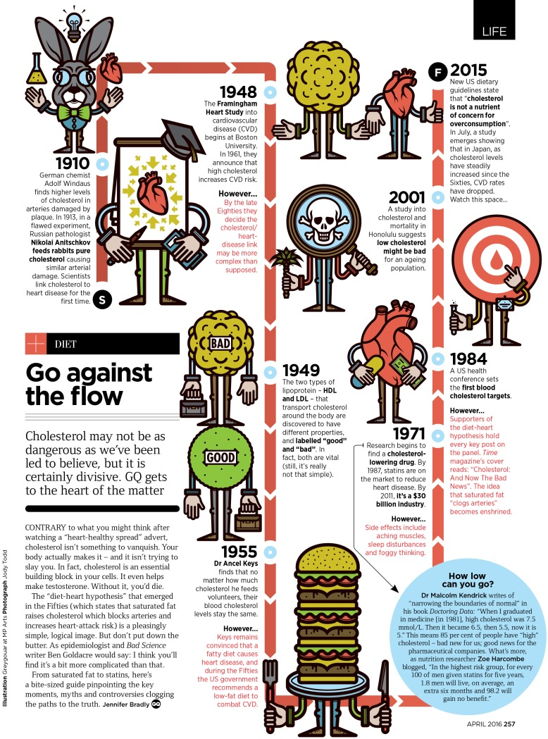 Go against the flow: the truth about cholesterol (GQ, April 2016)